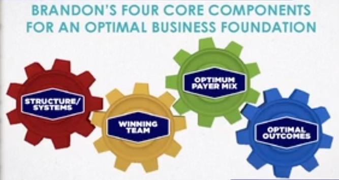 4 core components