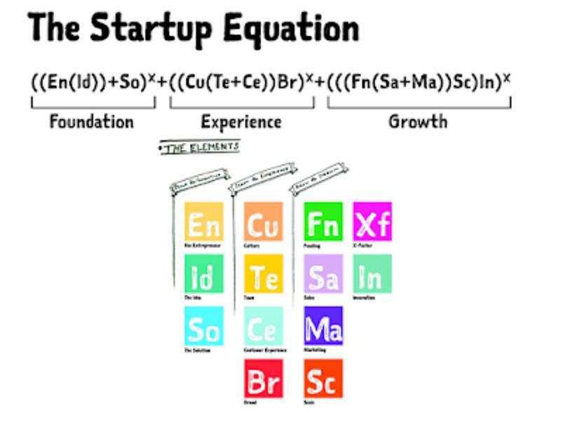 startup equation